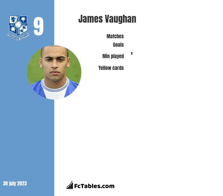 James Vaughan infographic