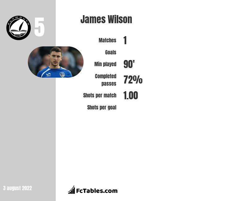 James Wilson infographic statistics for Ipswich Town