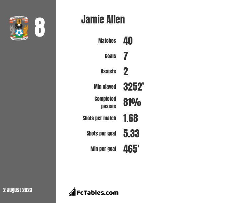 Jamie Allen infographic
