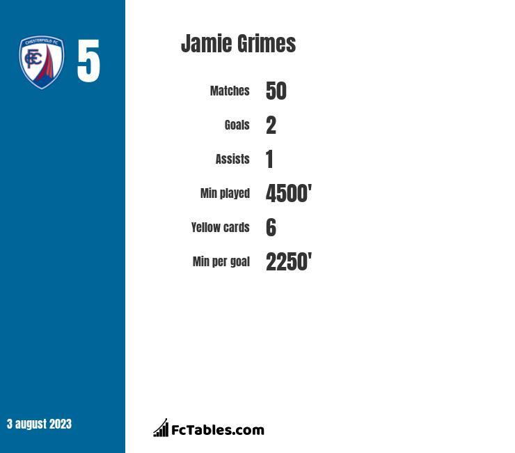 Jamie Grimes infographic