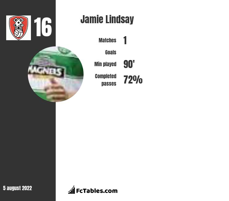 Jamie Lindsay infographic statistics for Rotherham