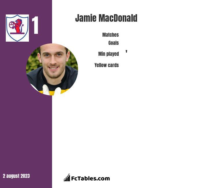 Jamie MacDonald infographic