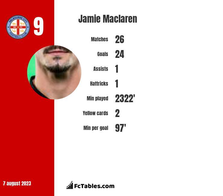 Jamie Maclaren infographic