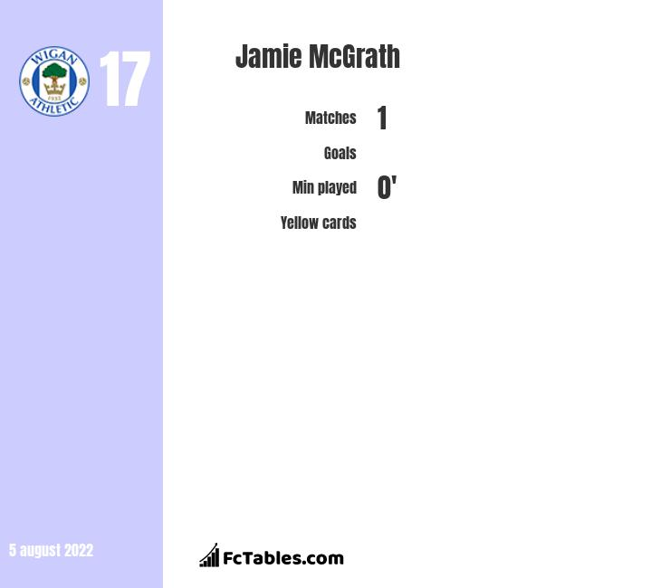 Jamie McGrath infographic