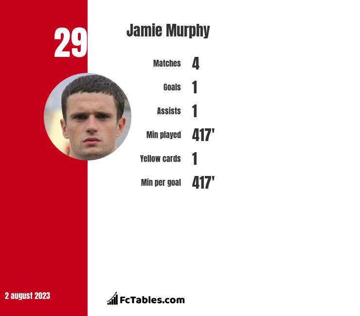 Jamie Murphy infographic