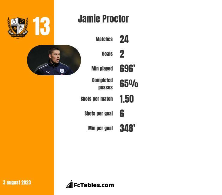 Jamie Proctor infographic