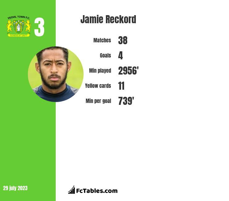 Jamie Reckord infographic