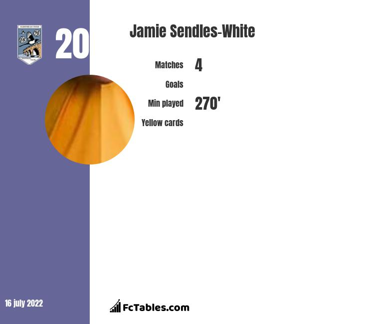 Jamie Sendles-White infographic statistics for Crawley Town
