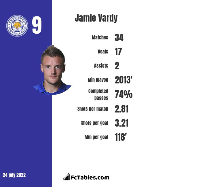 Jamie Vardy infographic statistics for Leicester City