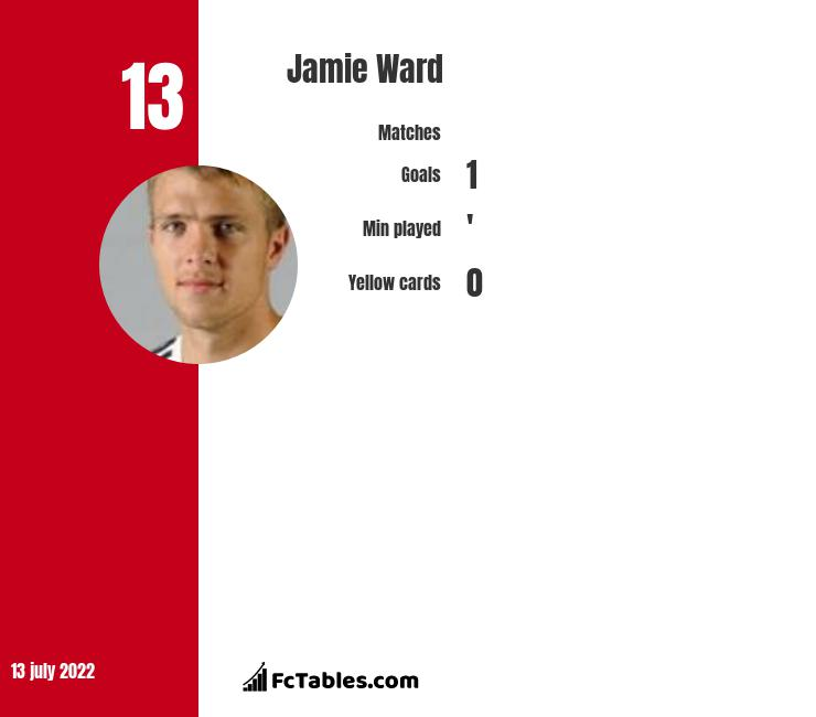 Jamie Ward infographic