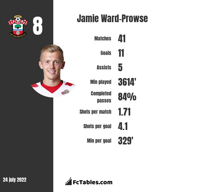 Jamie Ward-Prowse infographic