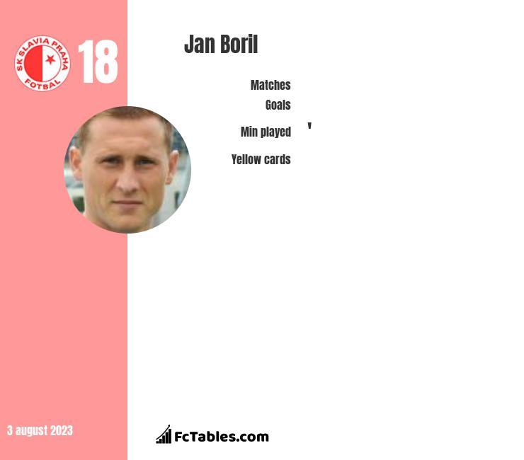 Jan Boril infographic
