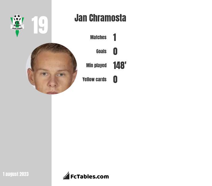 Jan Chramosta infographic