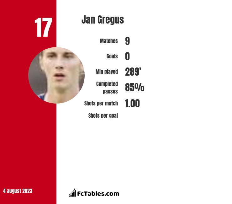 Jan Gregus infographic