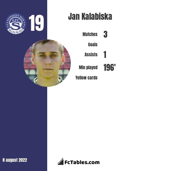 Jan Kalabiska infographic statistics for Slovacko