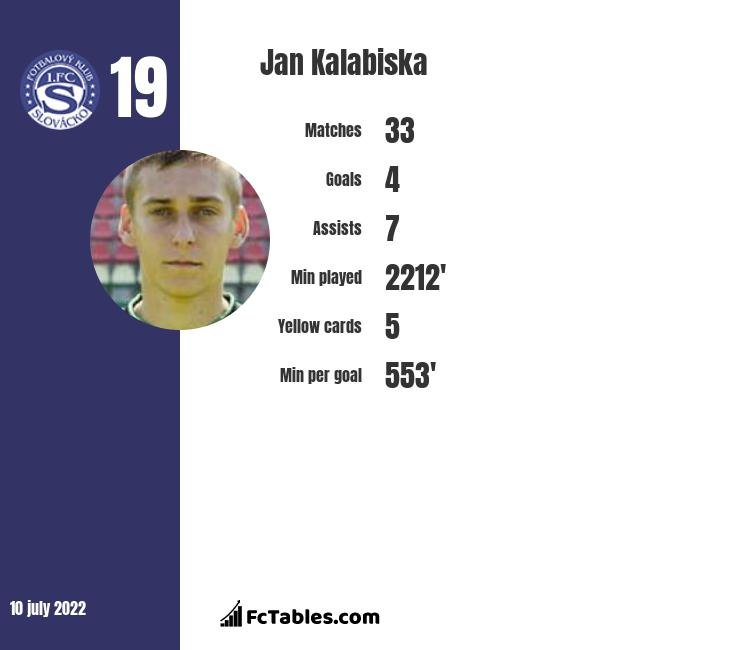 Jan Kalabiska infographic