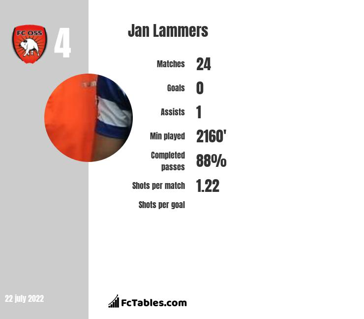 Jan Lammers infographic