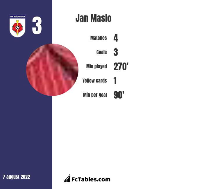 Jan Maslo infographic statistics for Ruzomberok