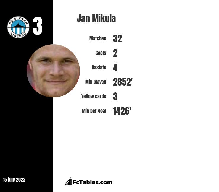 Jan Mikula infographic