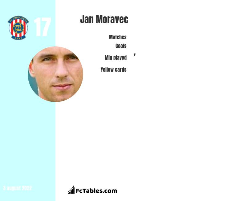 Jan Moravec infographic statistics for Karvina