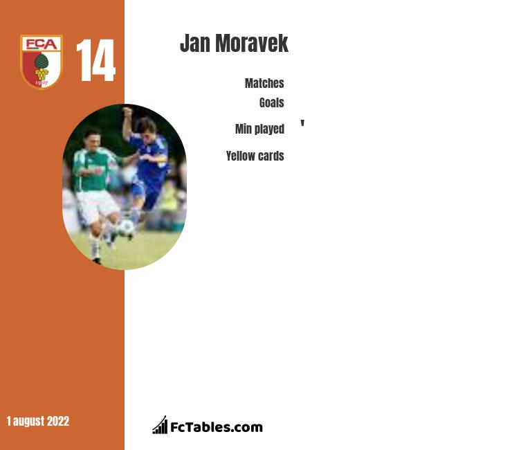 Jan Moravek infographic