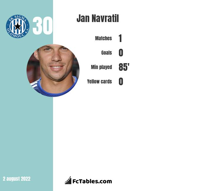 Jan Navratil infographic