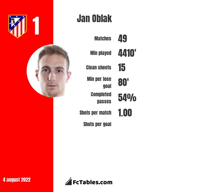 Jan Oblak infographic