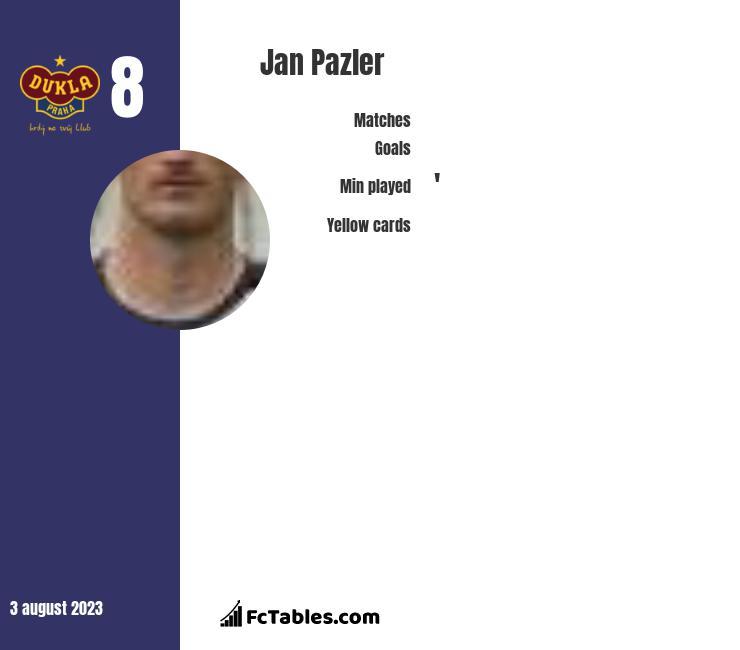 Jan Pazler infographic