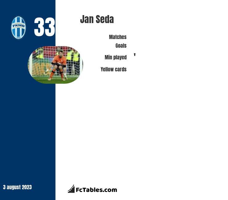 Jan Seda infographic