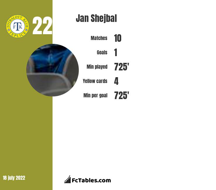 Jan Shejbal infographic statistics for Teplice