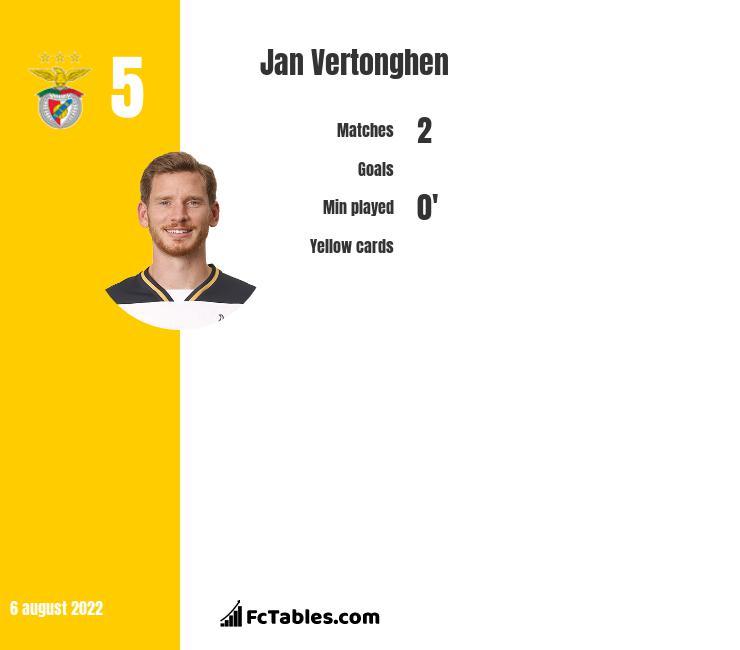 Jan Vertonghen infographic statistics for Benfica