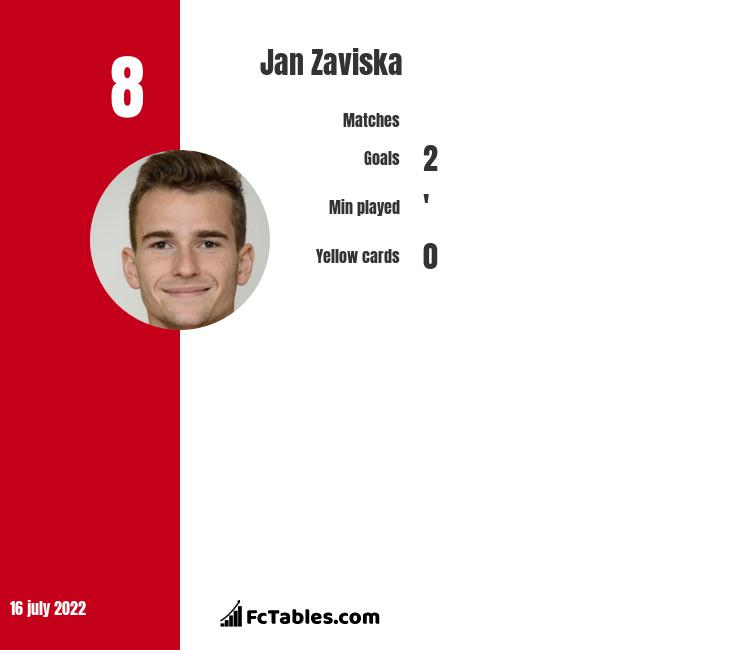 Jan Zaviska infographic