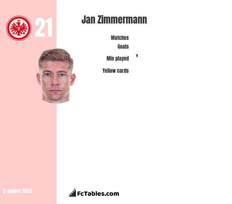 Jan Zimmermann infographic
