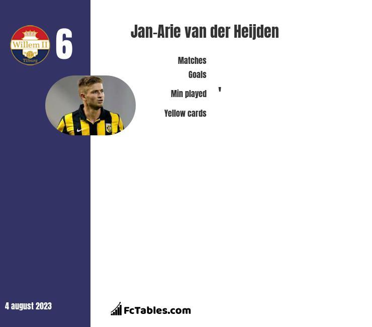 Jan-Arie van der Heijden infographic
