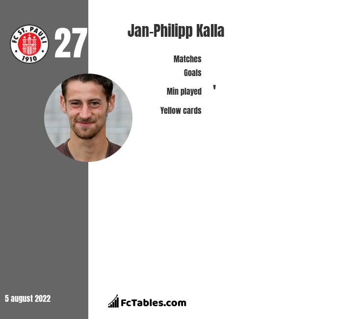 Jan-Philipp Kalla infographic statistics for St. Pauli