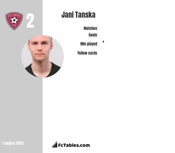 Jani Tanska infographic