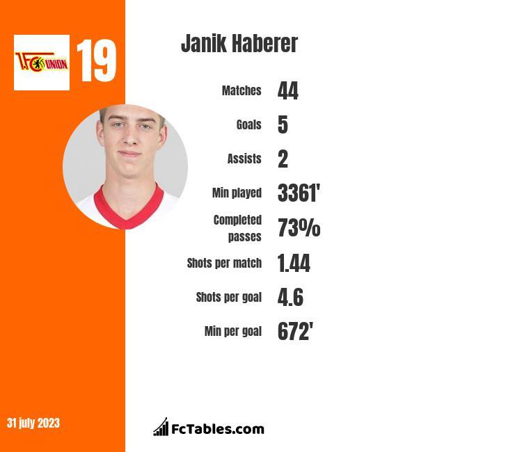 Janik Haberer infographic