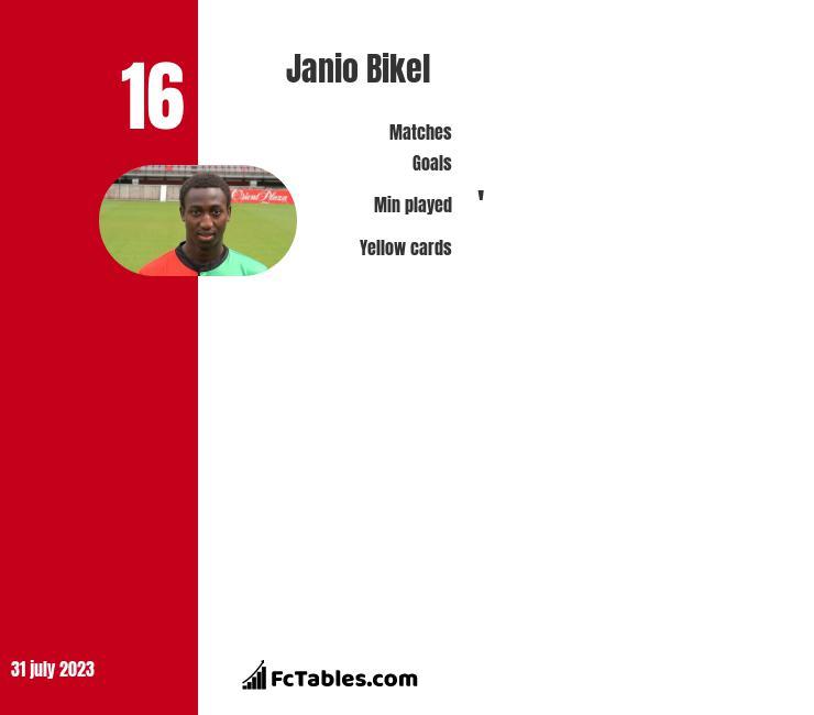 Janio Bikel infographic