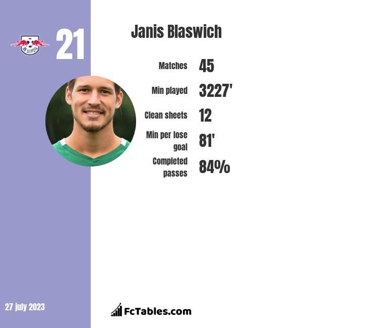 Janis Blaswich infographic