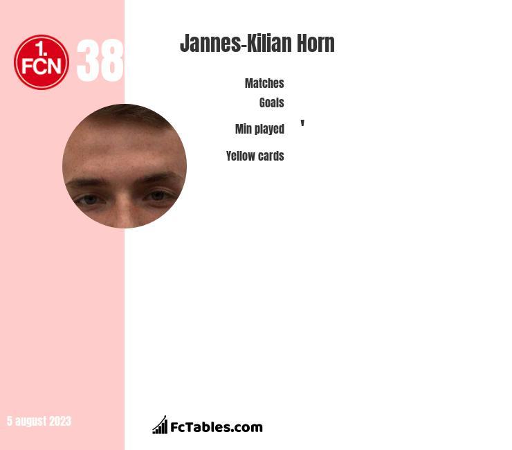 Jannes-Kilian Horn infographic