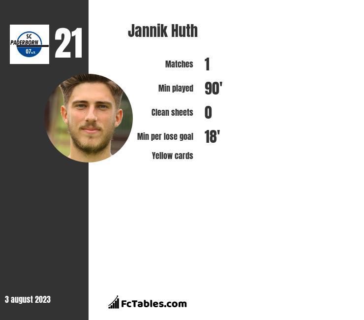 Jannik Huth infographic