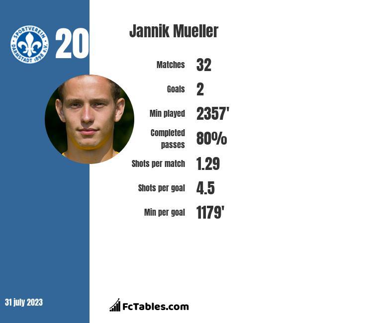 Jannik Mueller infographic