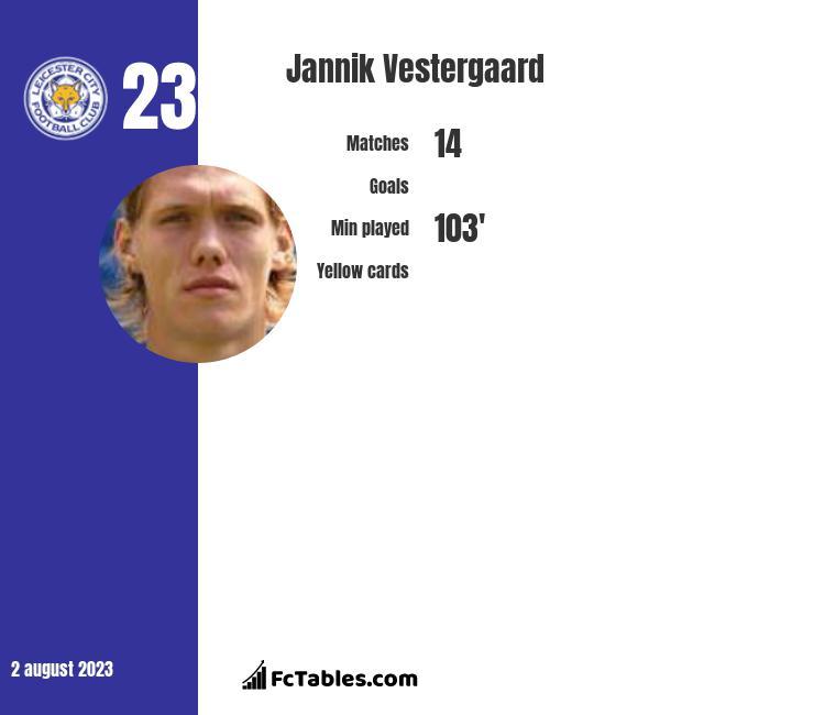Jannik Vestergaard infographic