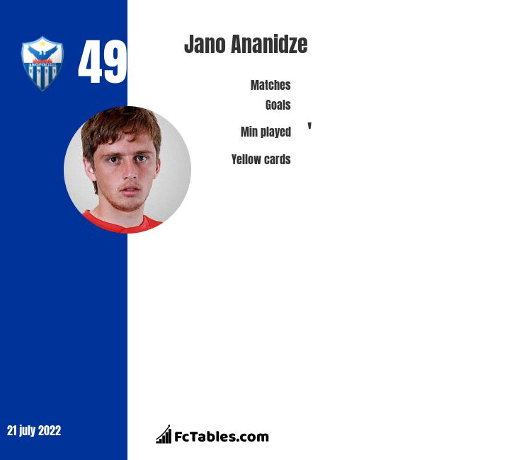 Jano Ananidze infographic