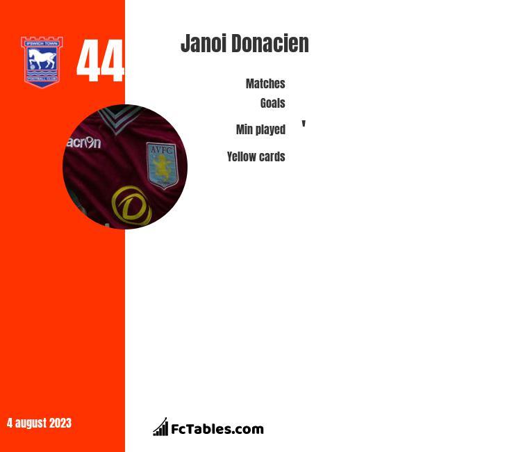 Janoi Donacien infographic