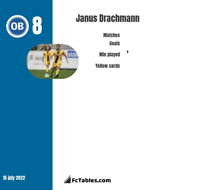 Janus Drachmann infographic statistics for Odense