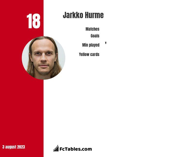 Jarkko Hurme infographic