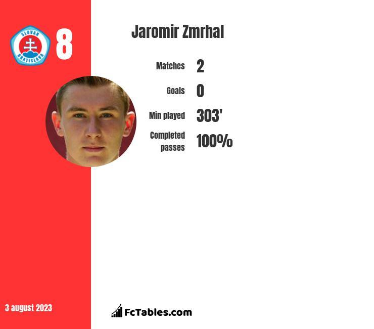 Jaromir Zmrhal infographic