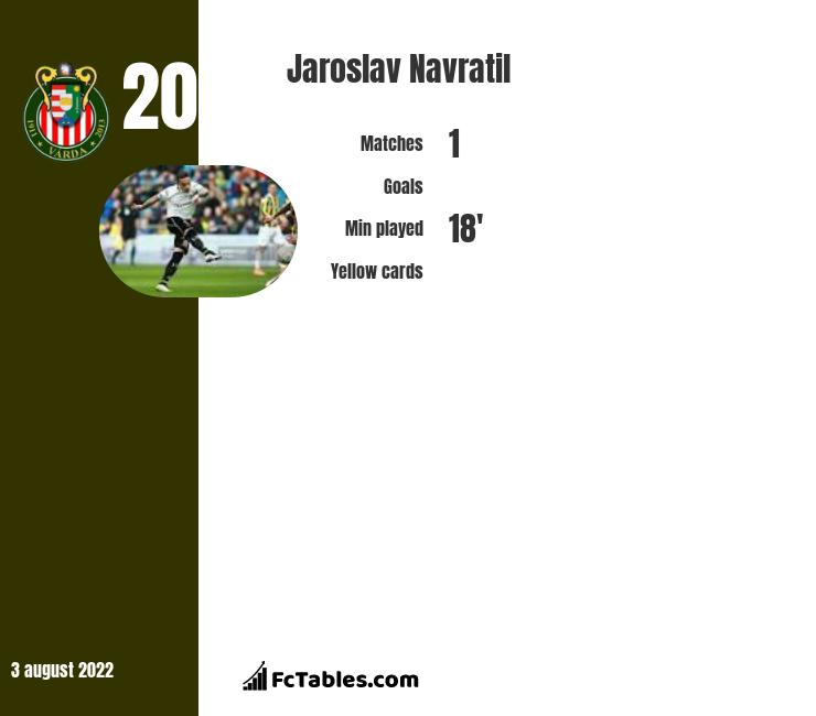 Jaroslav Navratil infographic statistics for Go Ahead Eagles