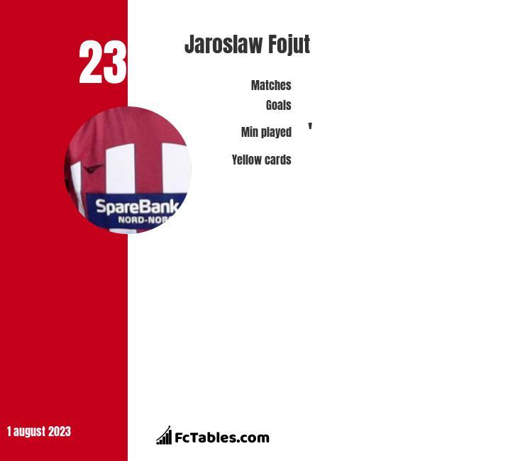 Jaroslaw Fojut infographic